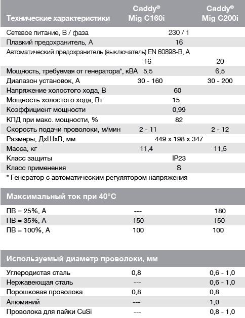 mig160_200_table